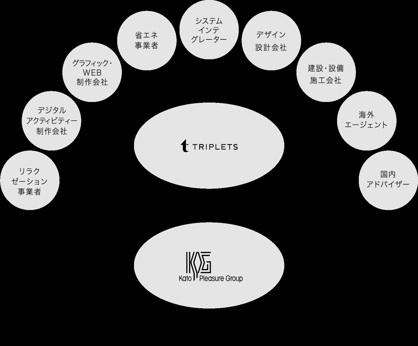 国内外飲食事業・公共リゾート・リゾートホテル・旅館・スパ・不動産管理 ←→ TRIPLETS → リラクゼーション、デジタルアクティビティー制作会社、グラフィック・WEB制作会社、省エネ事業者、システムインテグレーター、デザイン設計会社、建設・設備施工会社、海外エージェント、国内アドバイザー