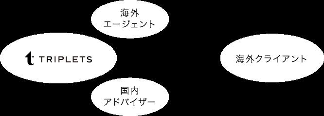 TRIPLETS → 海外エージェントや国内アドバイザー → 海外クライアント class=